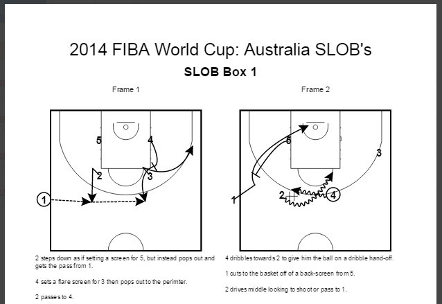2014 FIBA World Cup: Australia BLOBs