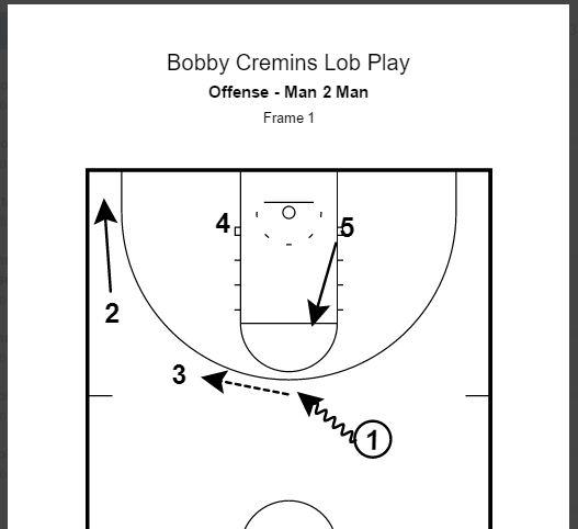 Bobby Cremins Lob Play