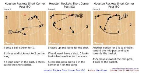 Houston Rockets Short Corner Post ISO