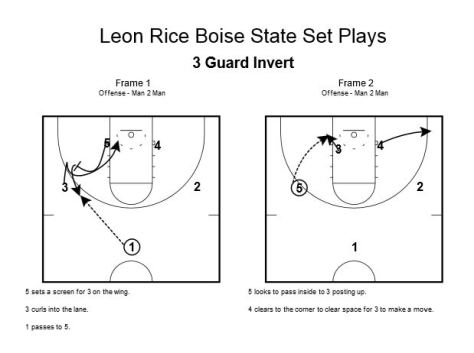Leon Rice Boise State Set Plays
