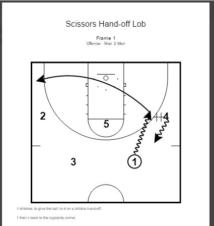Scissors Hand-Off Lob Play